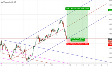 EURJPY: EURJPY is just to cheap