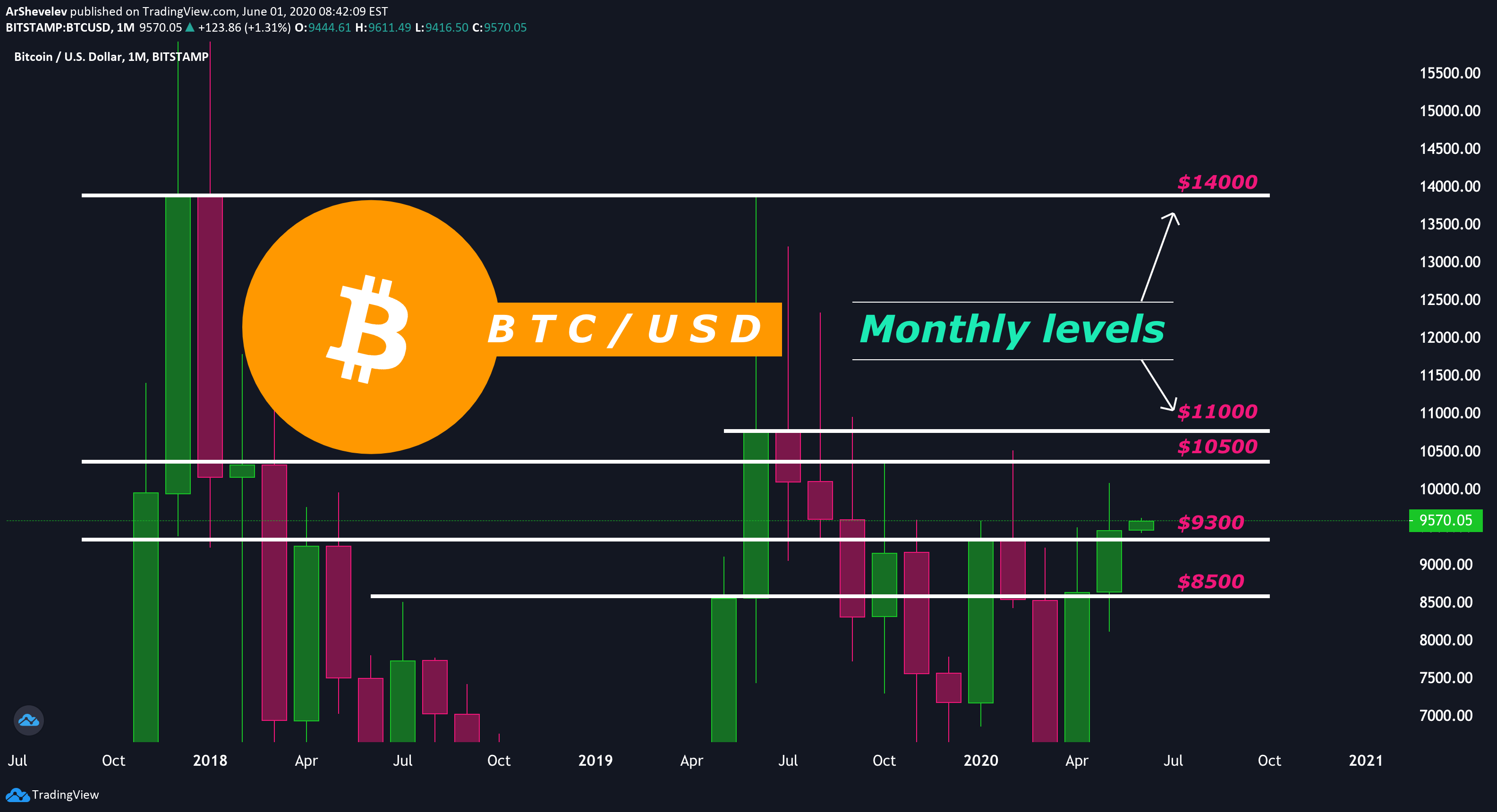 btc usd bitstamp tradingview
