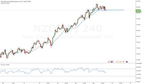 NZDJPY: Potential downside trend reversal on NZDJPY 4H