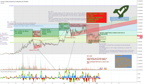 VTCUSD: VTC/USD NOV - JAN 4th Map + Bullish prediction.