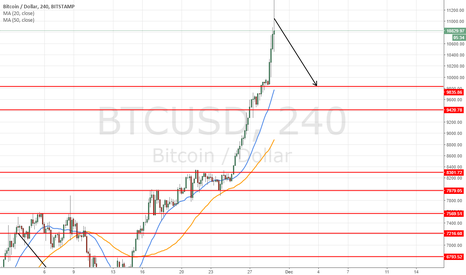 BTCUSD: short at 11050 for target