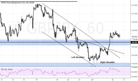 GBPJPY: GBPJPY : Head and shoulder with Channel break out