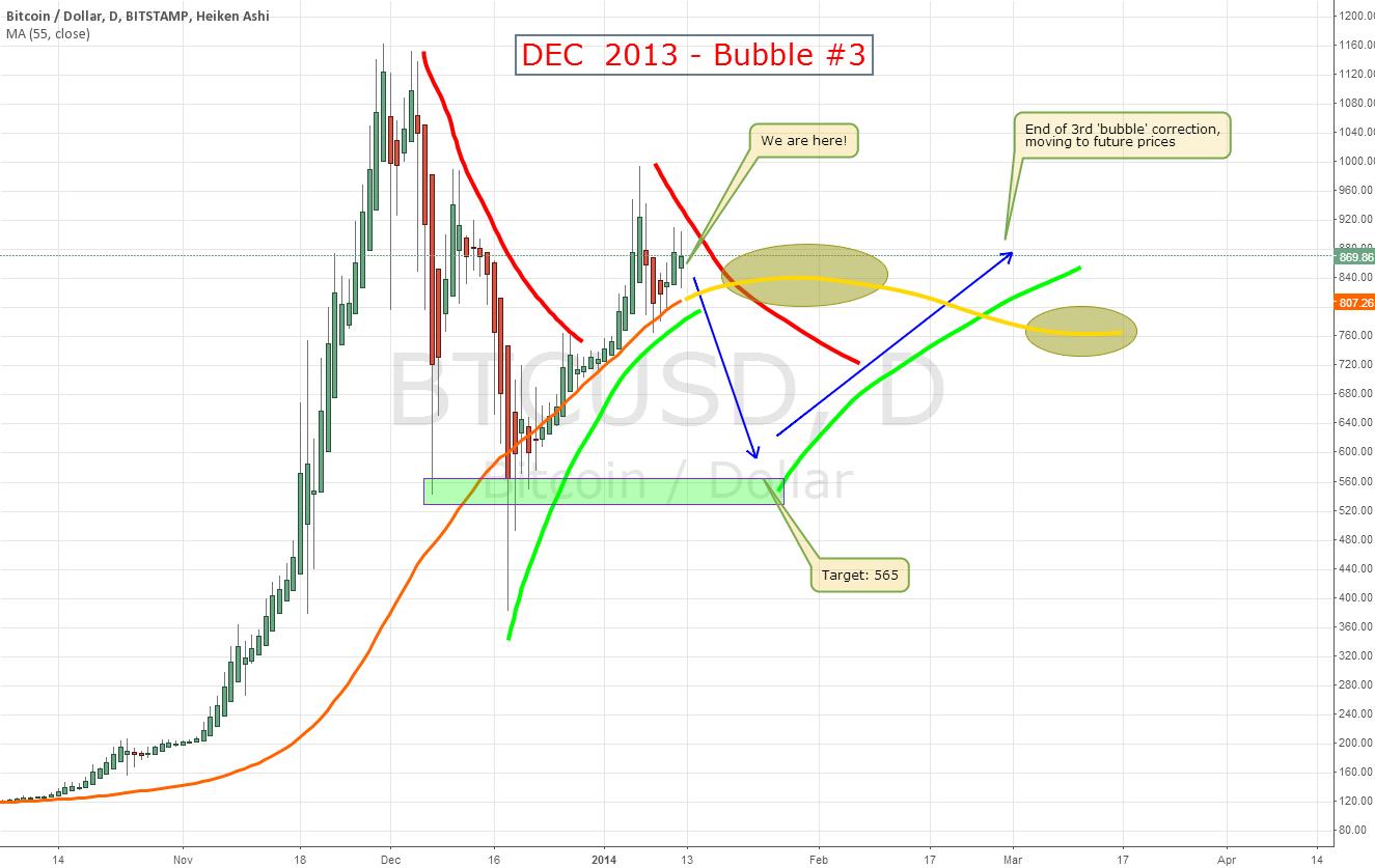 DEC 2013 Bubble #3