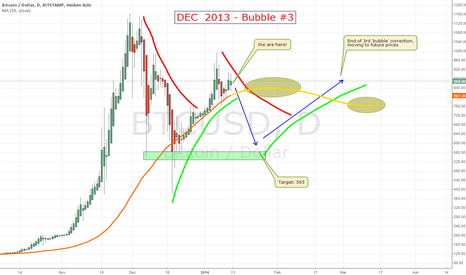 BTCUSD: DEC 2013 Bubble #3
