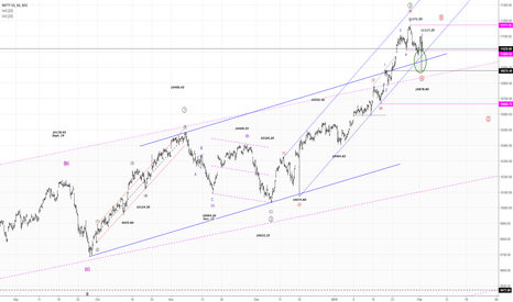 NIFTY: NIFTY50..Wave ((4)) is done??