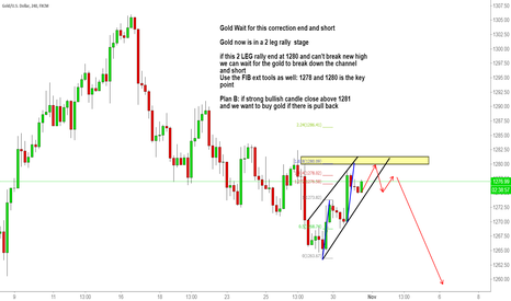 XAUUSD: Gold Wait for this correction end and short
