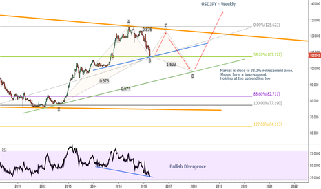 USDJPY: USDJPY - Get ready for the upside ride. Be Seated.