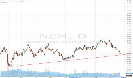 NEM: Mining A Profitable Trade, Newmont Mining Corp (NYSE:NEM)