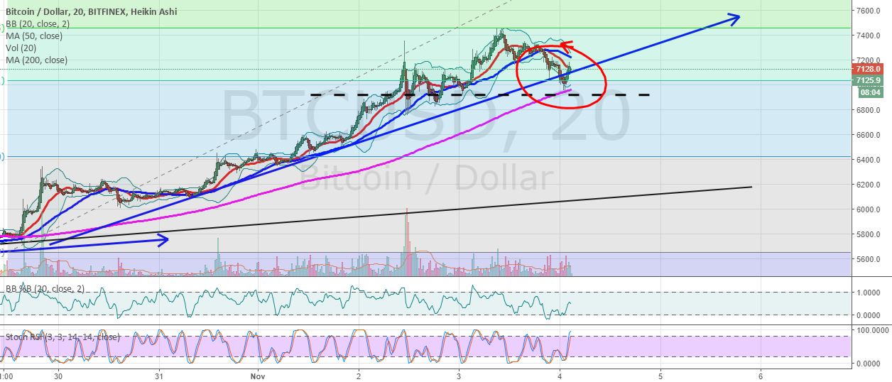 BTCUSD finds support on the 200 MA