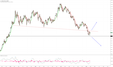 DXY: Up or down from here has important implications.