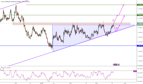 EURNZD: EURNZD, Triangle, 4H,Buy