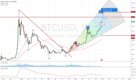 BTCUSD: hyperbolic growth to the level of resistance