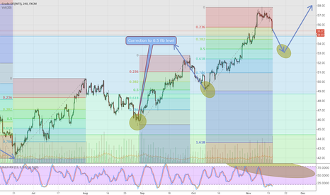 USOIL: Whats happening with crude