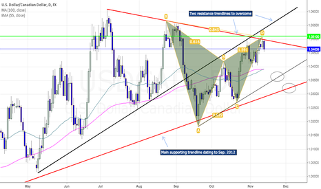 USDCAD: USDCAD - What I'm watching