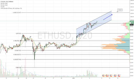 ETHUSD: headed for 1.618 extension