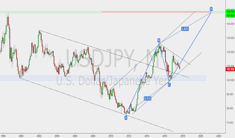 USDJPY: If this scenario correct it will change every thing :(
