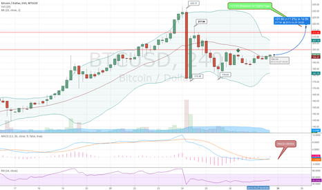 BTCUSD: Time to buy again part II