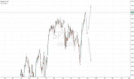 SPX: Correction before OPEC?!