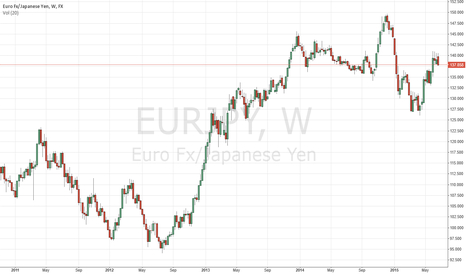 EURJPY: Possible down from weekly