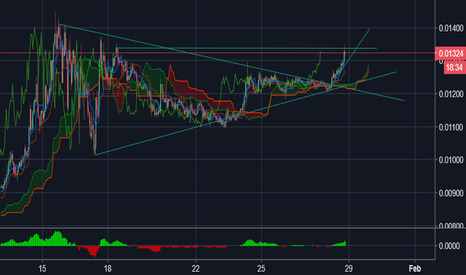 NEOBTC: NEO Long price target the moon with benefits GAS :-)