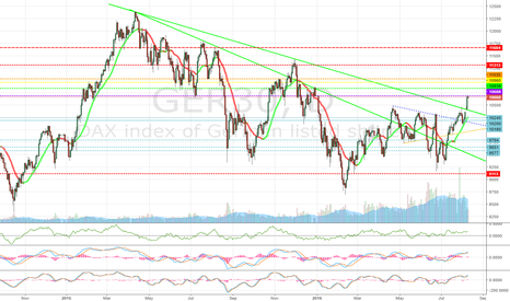 GER30: GER30 DAX clearing out shorts, preparing to make markets greedy