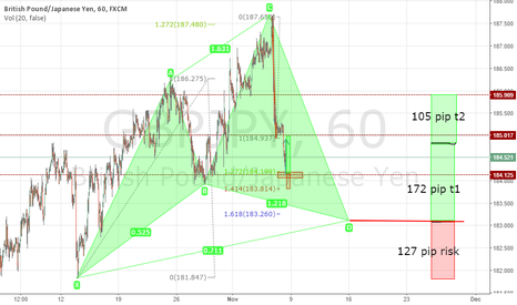 GBPJPY: GBP/JPY Cypher lining up