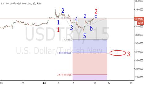 USDTRY: Ew Çökerse nasıL çöküyordur ? Fed politikası. Xauusd çıLdırması.
