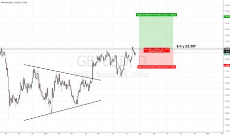 GBPUSD: GBP/USD Long Trade Setup