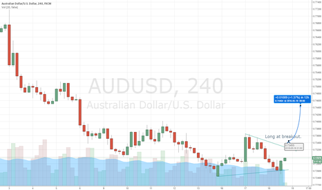 AUDUSD: Long when price breakout of trendline structure