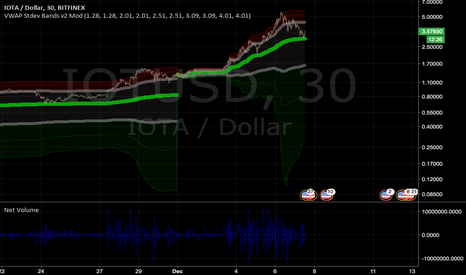 IOTUSD: IOTA VWAP (1M) confirmed as a support. Ready to take-off?