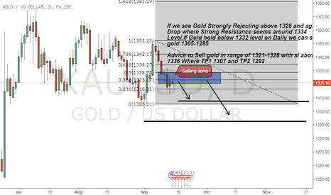 XAUUSD: Gold Strongly Rejecting 1330+ level