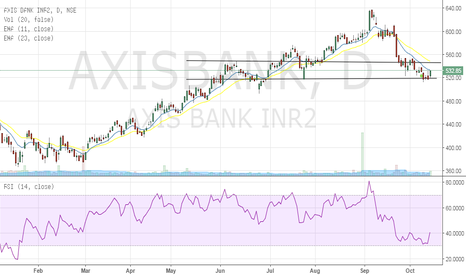 AXISBANK: Keeping it simple!