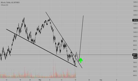 BTCUSD: Bitcoin - Сдвигающийся треугольник