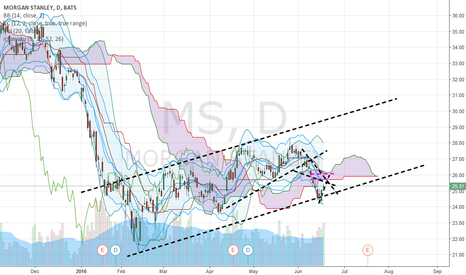 MS: MS-Solid uptrend channel