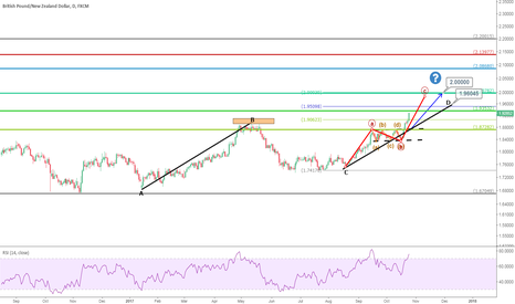 GBPNZD: GBPNZD: The 3rd Impluse Wave, Watch 1.96 and 2.0