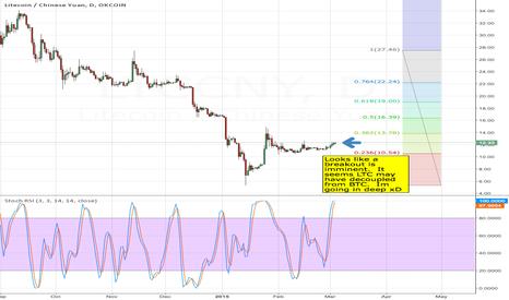 LTCCNY: OkCoin LTC Breakout Imminent