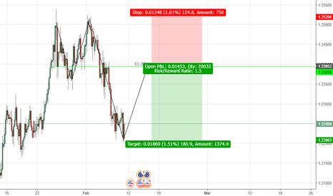 EURUSD: EURUSD 4H Potential 2618 Pattern Formation?