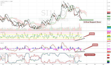 SI1!: Siver & Gold same way...
