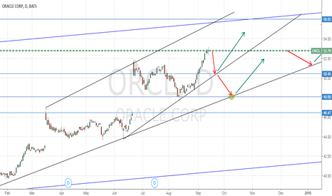 ORCL: ORCL - Updated chart
