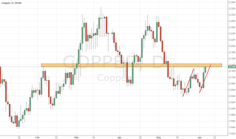 COPPER: COPPER wait to sell