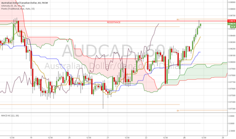AUDCAD: AUD/CAD POSSIBLE RESISTANCE