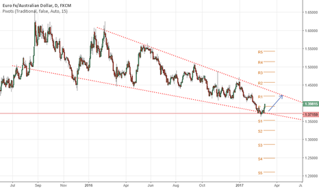 EURAUD: Waiting for a breakout?!