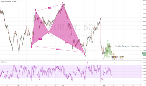 EURJPY: EURJPY : Smaller pattern to enter LONG at the retest