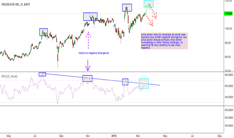 FB: FB major RSI resistance trend which captured Feb 110 to 90 move