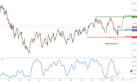 USDCAD: USDCAD: Profit target reached perfectly, time to buy again