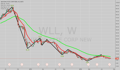 WLL: NEXT WEEK'S COVERED CALL CANDIDATES: ZIOP, NVAX, LC, WLL