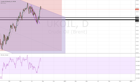 UKOIL: time to short ukoil