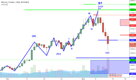 BTCUSD: BTCUSD Perspective And Levels: Extreme Prices And The Retrace.