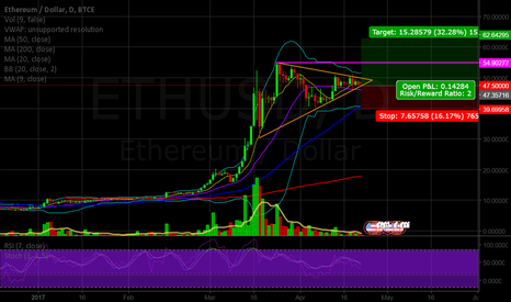 ETHUSD: What are your thoughts on ETH?