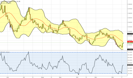 USDCHF: Sold USD/CHF at 0.8950 today